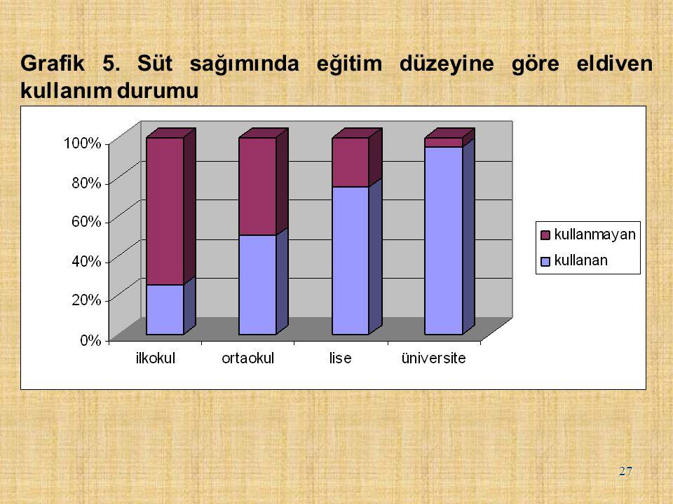 Grafik 5. Süt sağımında eğitim düzeyine göre eldiven kullanım durumu 27