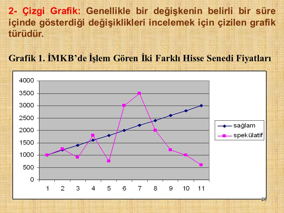 2- Çizgi Grafik: Genellikle bir değişkenin belirli bir süre içinde gösterdiği değişiklikleri incelemek için çizilen grafik türüdür. Grafik 1. İMKB'de