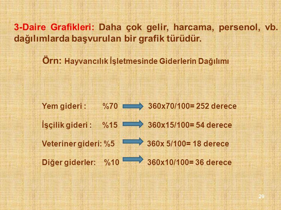 29 3-Daire Grafikleri: Daha çok gelir, harcama, persenol, vb. dağılımlarda başvurulan bir grafik türüdür. Örn: Hayvancılık İşletmesinde Giderlerin Dağ
