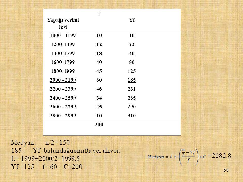 58 Yapağı verimi (gr) f Yf 1000 - 119910 1200-13991222 1400-15991840 1600-17994080 1800-199945125 2000 - 219960185 2200 - 239946231 2400 - 259934265 2