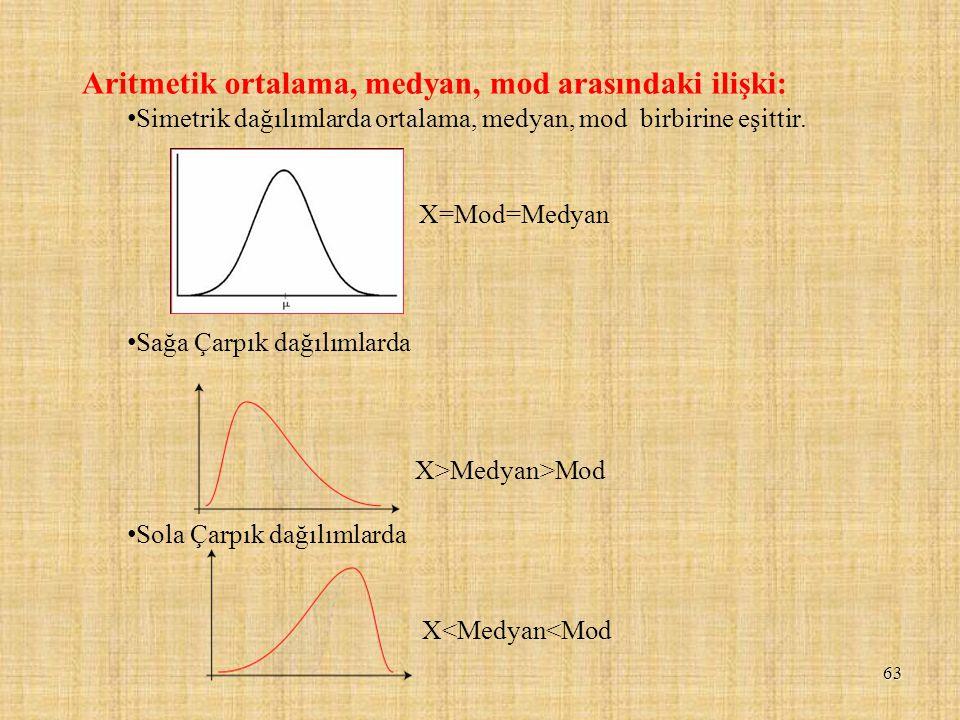 63 Aritmetik ortalama, medyan, mod arasındaki ilişki: Simetrik dağılımlarda ortalama, medyan, mod birbirine eşittir. X=Mod=Medyan Sağa Çarpık dağılıml