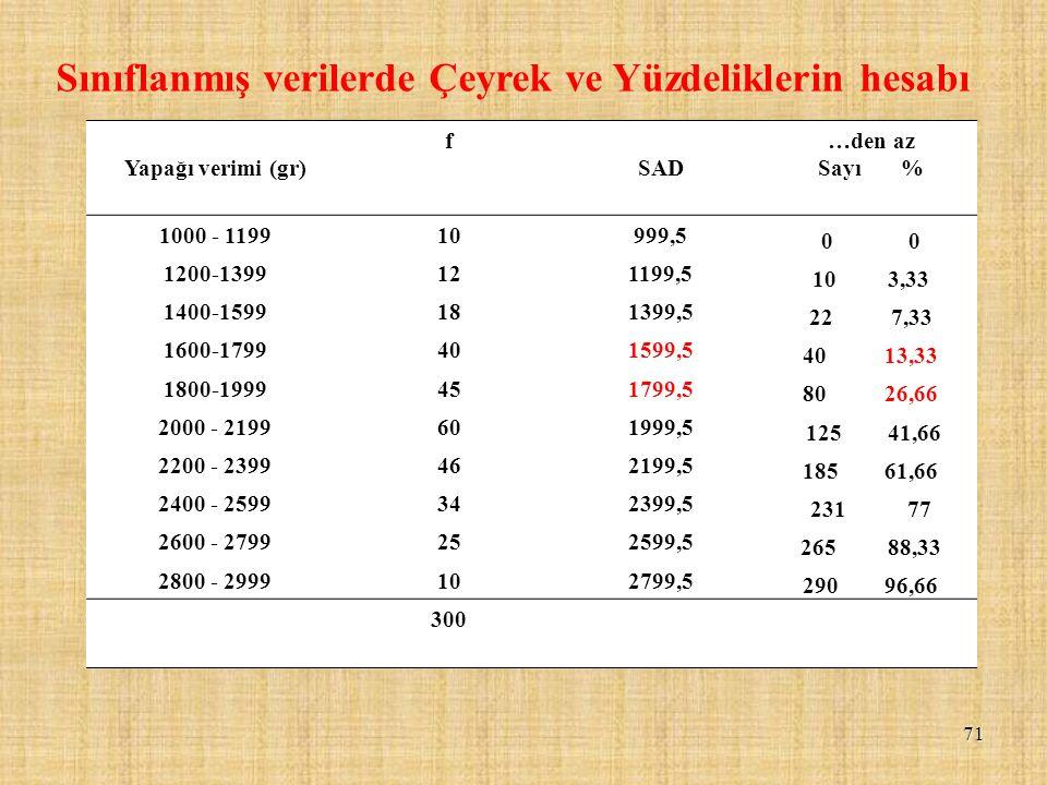 71 Sınıflanmış verilerde Çeyrek ve Yüzdeliklerin hesabı Yapağı verimi (gr) f SAD …den az Sayı % 1000 - 119910999,5 0 1200-1399121199,5 10 3,33 1400-15
