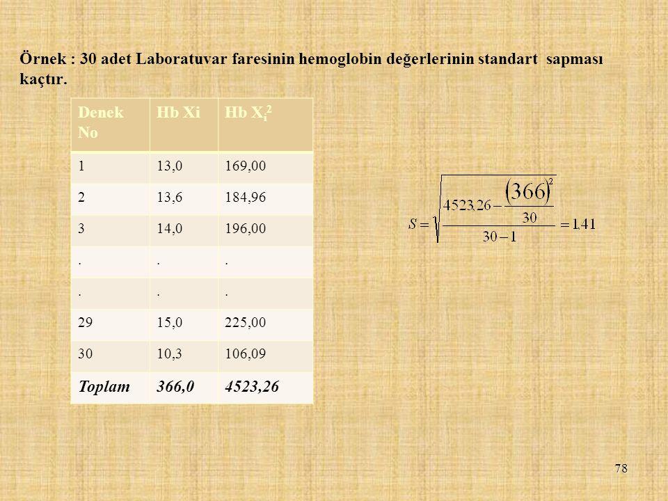 78 Denek No Hb XiHb X i 2 113,0169,00 213,6184,96 314,0196,00...... 2915,0225,00 3010,3106,09 Toplam366,04523,26 Örnek : 30 adet Laboratuvar faresinin