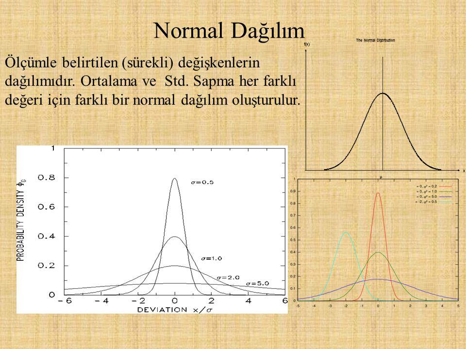Normal Dağılım Ölçümle belirtilen (sürekli) değişkenlerin dağılımıdır. Ortalama ve Std. Sapma her farklı değeri için farklı bir normal dağılım oluştur