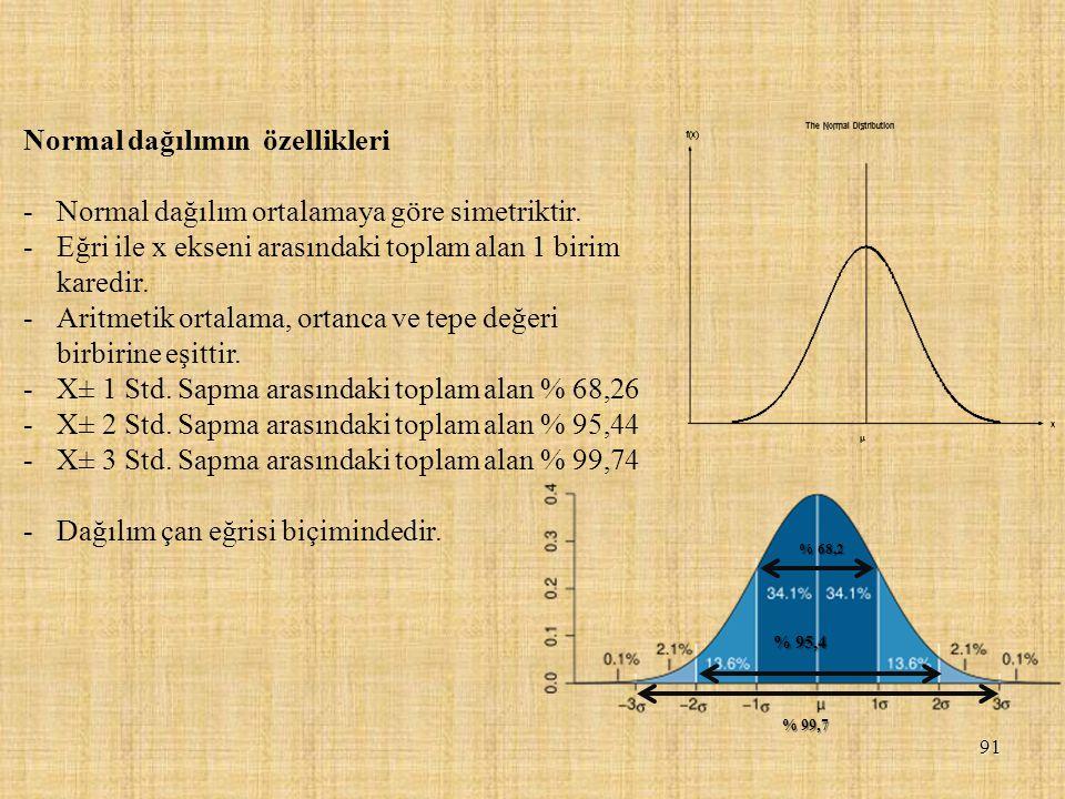 91 Normal dağılımın özellikleri -Normal dağılım ortalamaya göre simetriktir. -Eğri ile x ekseni arasındaki toplam alan 1 birim karedir. -Aritmetik ort