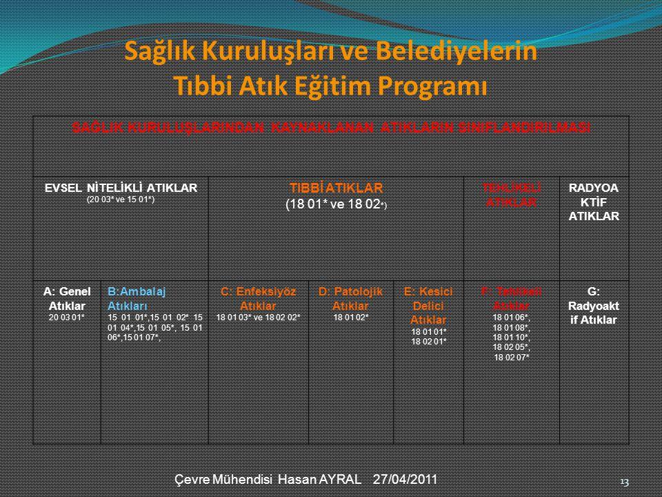 Çevre Mühendisi Hasan AYRAL 27/04/2011 Sağlık Kuruluşları ve Belediyelerin Tıbbi Atık Eğitim Programı SAĞLIK KURULUŞLARINDAN KAYNAKLANAN ATIKLARIN SIN