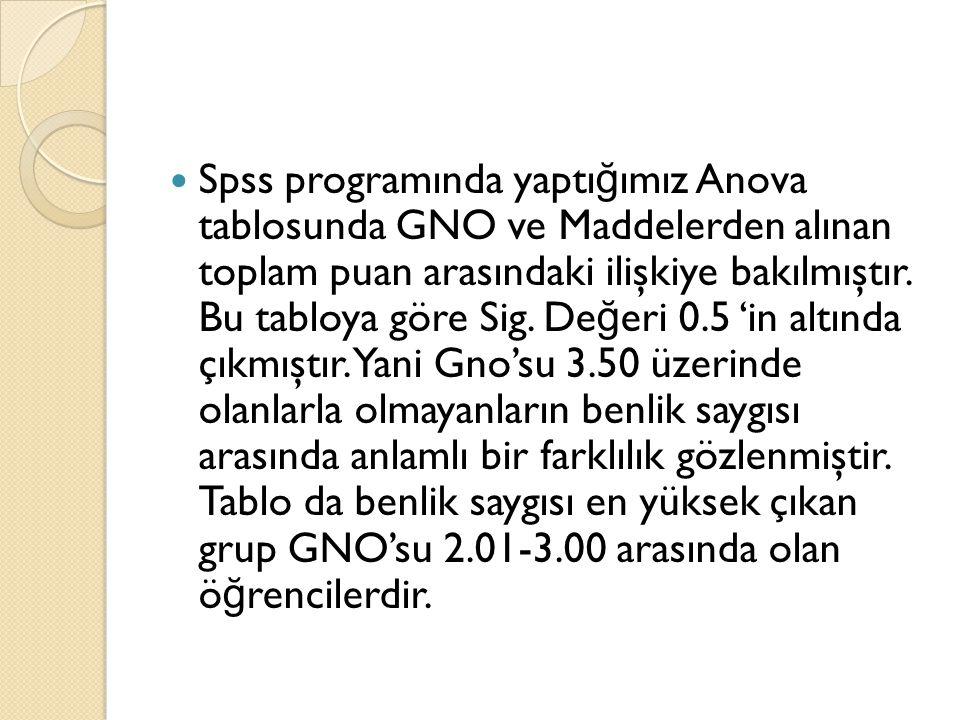 Spss programında yaptı ğ ımız Anova tablosunda GNO ve Maddelerden alınan toplam puan arasındaki ilişkiye bakılmıştır. Bu tabloya göre Sig. De ğ eri 0.