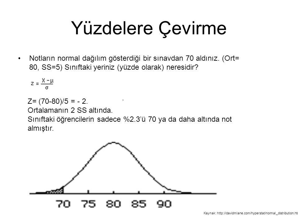 Yüzdelere Çevirme Notların normal dağılım gösterdiği bir sınavdan 70 aldınız. (Ort= 80, SS=5) Sınıftaki yeriniz (yüzde olarak) neresidir? Z= (70-80)/5
