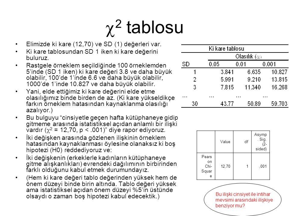  2 tablosu Elimizde ki kare (12,70) ve SD (1) değerleri var. Ki kare tablosundan SD 1 iken ki kare değerini buluruz. Rastgele örneklem seçildiğinde 1