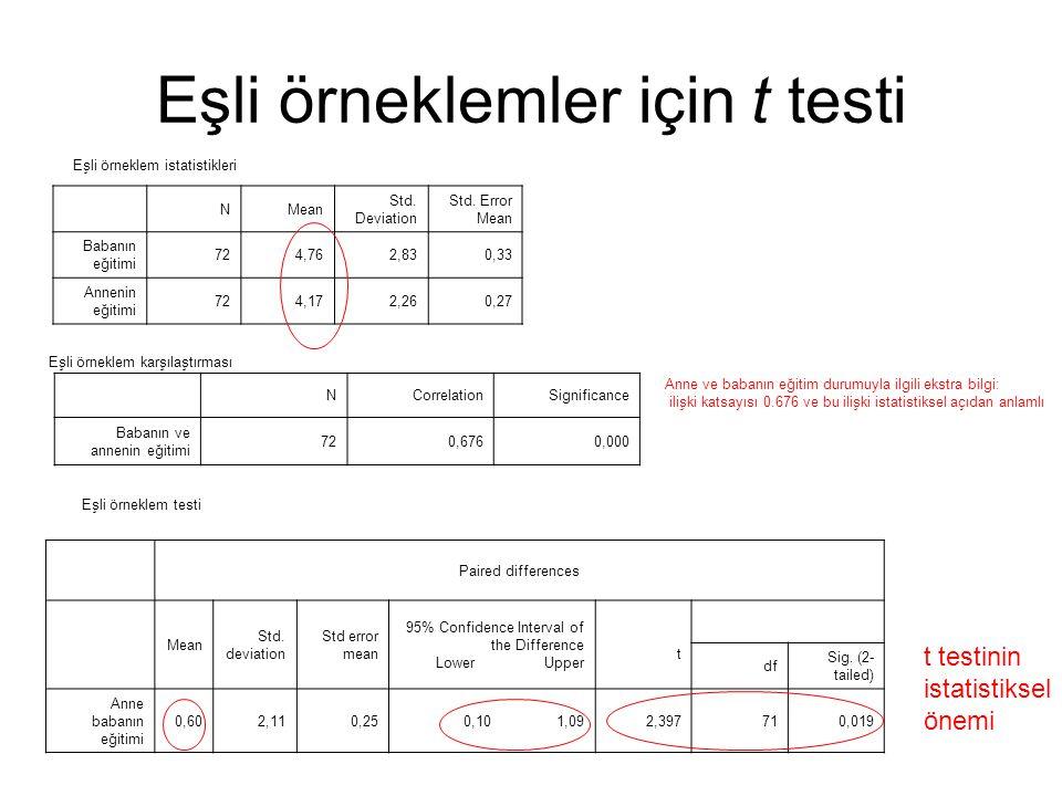 Eşli örneklemler için t testi NMean Std. Deviation Std. Error Mean Babanın eğitimi 724,762,830,33 Annenin eğitimi 724,172,260,27 NCorrelationSignifica