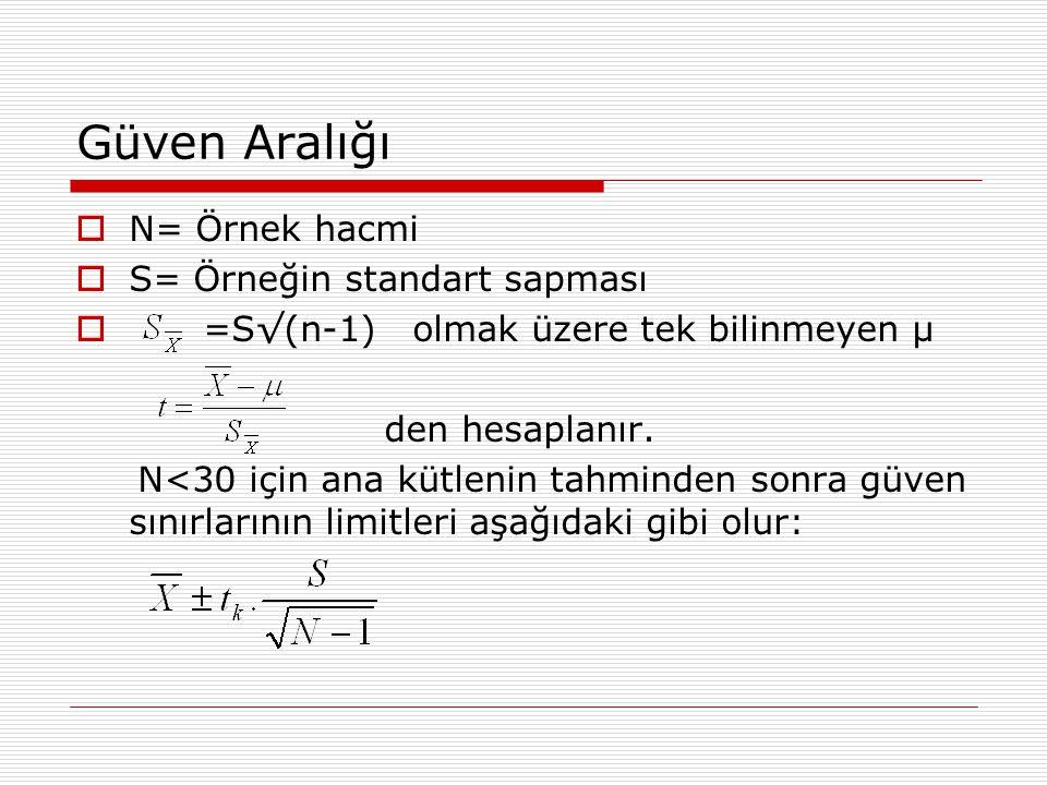 Güven Aralığı  N= Örnek hacmi  S= Örneğin standart sapması  =S√(n-1) olmak üzere tek bilinmeyen µ den hesaplanır.
