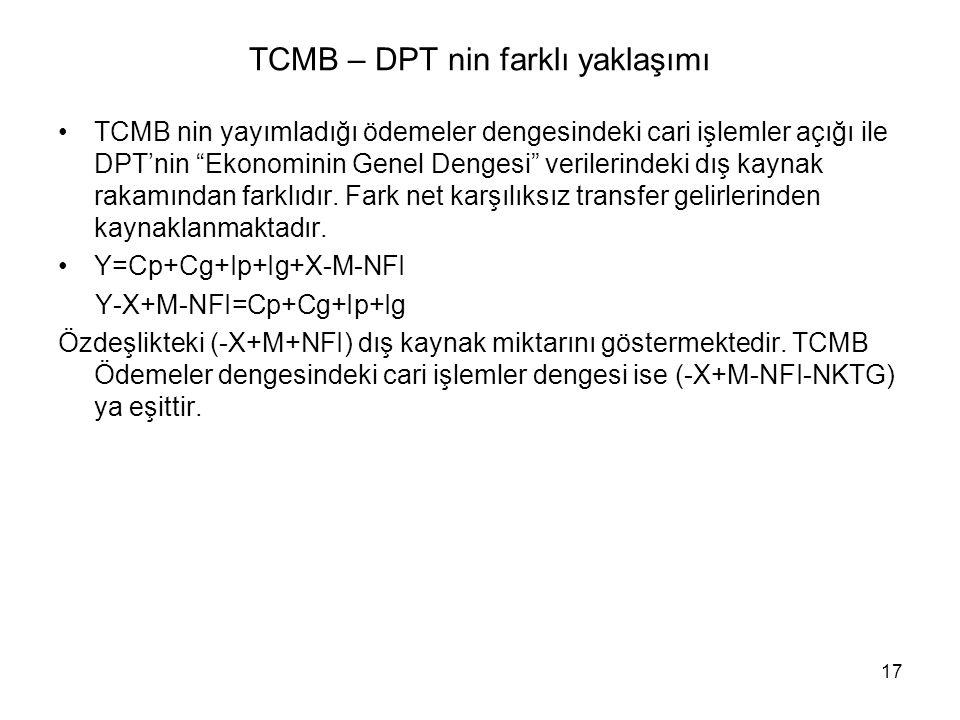 17 TCMB – DPT nin farklı yaklaşımı TCMB nin yayımladığı ödemeler dengesindeki cari işlemler açığı ile DPT'nin Ekonominin Genel Dengesi verilerindeki dış kaynak rakamından farklıdır.