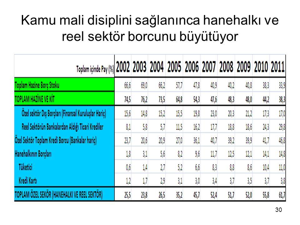 Kamu mali disiplini sağlanınca hanehalkı ve reel sektör borcunu büyütüyor 30