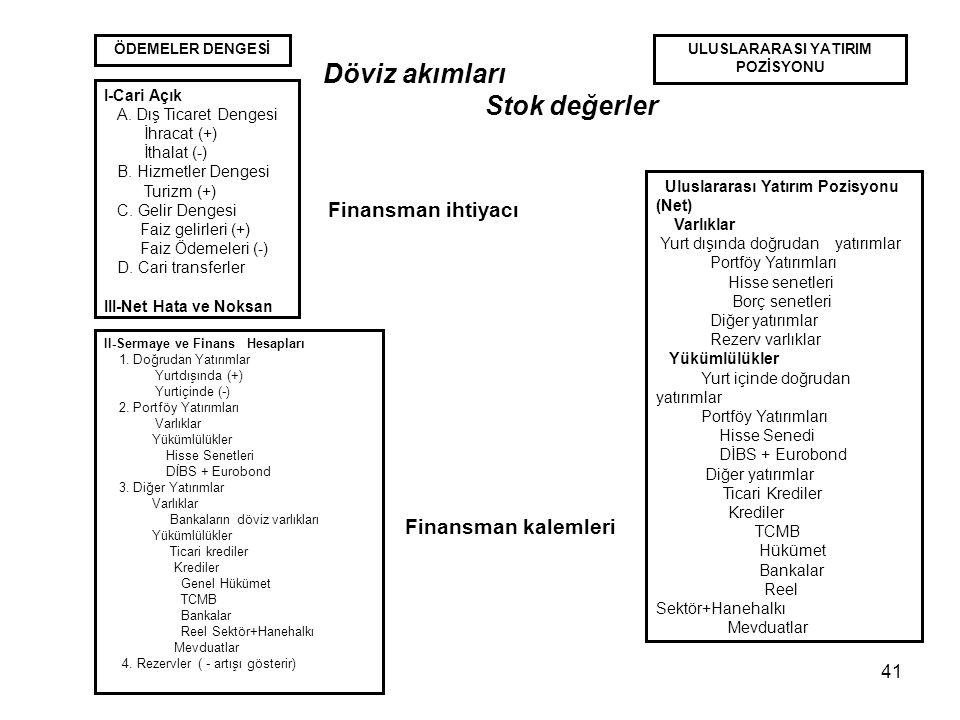41 ÖDEMELER DENGESİ I-Cari Açık A.Dış Ticaret Dengesi İhracat (+) İthalat (-) B.