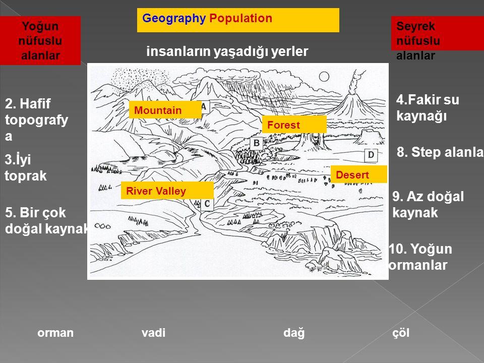 Geography Population insanların yaşadığı yerler orman vadidağçöl Forest River Valley Mountain Desert Yoğun nüfuslu alanlar Seyrek nüfuslu alanlar 2. H