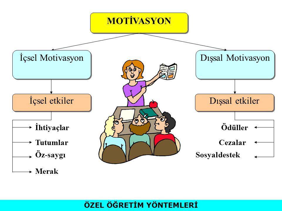Dışsal Motivasyon Dışsal etkiler Ödüller Cezalar Sosyal destek MOTİVASYON İçsel Motivasyon İçsel etkiler İhtiyaçlar Tutumlar Öz-saygı Merak ÖZEL ÖĞRETİM YÖNTEMLERİ