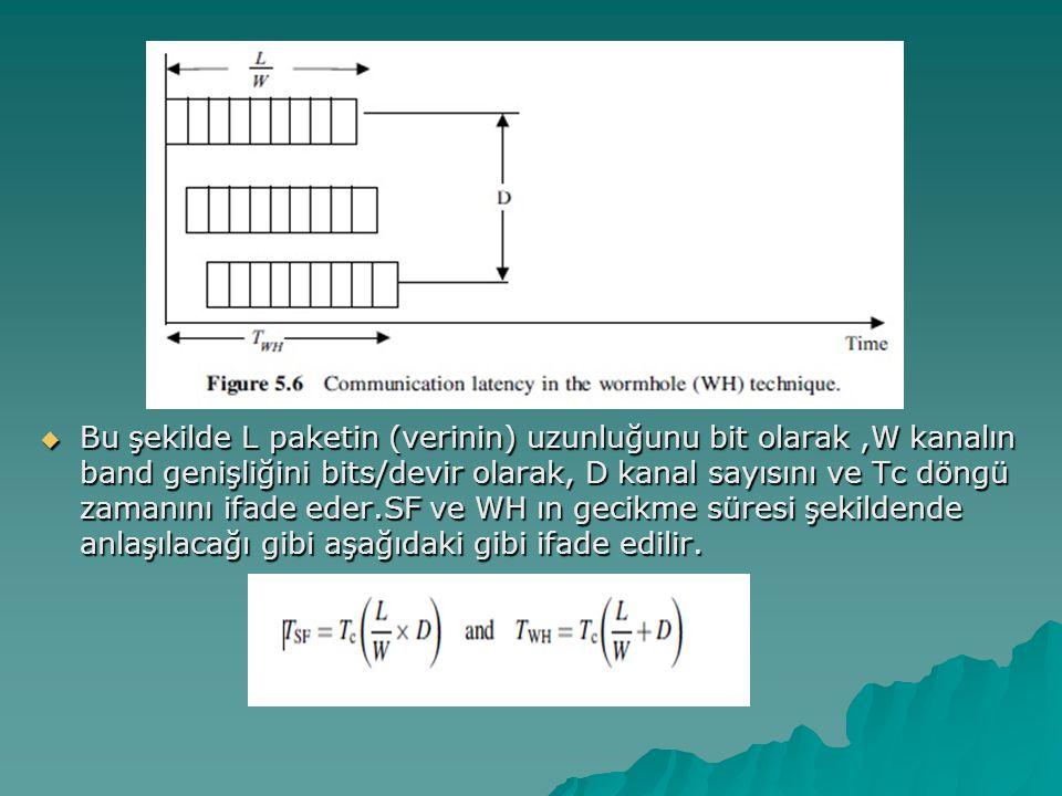  Bu şekilde L paketin (verinin) uzunluğunu bit olarak,W kanalın band genişliğini bits/devir olarak, D kanal sayısını ve Tc döngü zamanını ifade eder.SF ve WH ın gecikme süresi şekildende anlaşılacağı gibi aşağıdaki gibi ifade edilir.