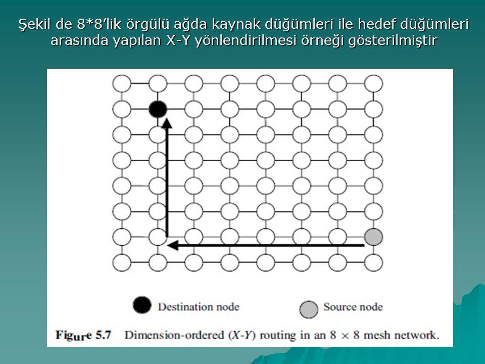 Şekil de 8*8'lik örgülü ağda kaynak düğümleri ile hedef düğümleri arasında yapılan X-Y yönlendirilmesi örneği gösterilmiştir