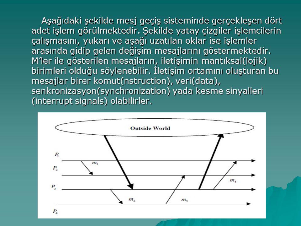 Aşağıdaki şekilde mesj geçiş sisteminde gerçekleşen dört adet işlem görülmektedir.