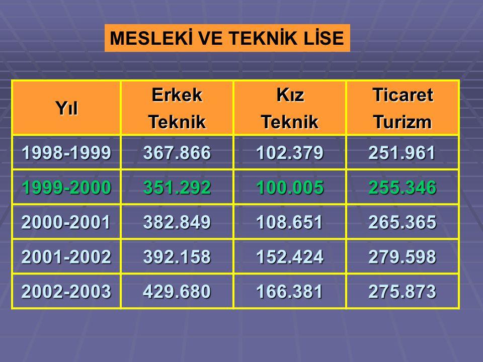Yıl ErkekTeknikKızTeknikTicaretTurizm 1998-1999367.866102.379251.961 1999-2000351.292100.005255.346 2000-2001382.849108.651265.365 2001-2002392.158152.424279.598 2002-2003429.680166.381275.873 MESLEKİ VE TEKNİK LİSE