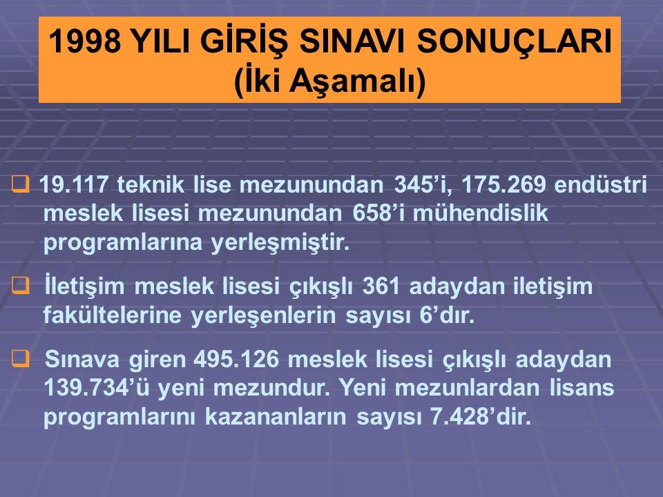 1998 YILI GİRİŞ SINAVI SONUÇLARI (İki Aşamalı)  19.117 teknik lise mezunundan 345'i, 175.269 endüstri meslek lisesi mezunundan 658'i mühendislik programlarına yerleşmiştir.