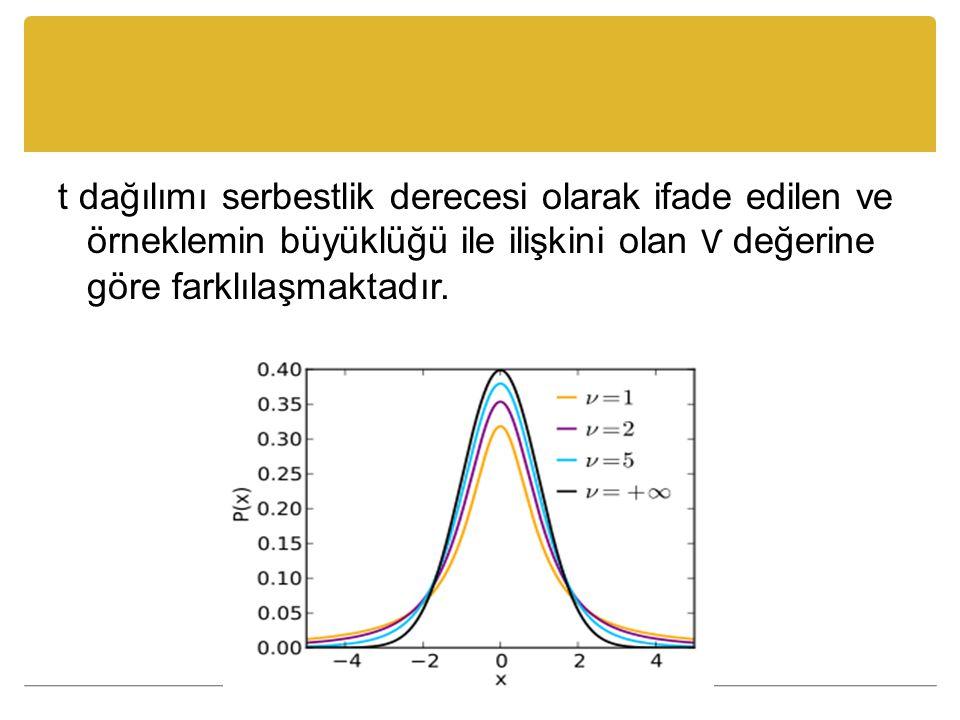 Serbestlik derecesi eğer tek bir ölçme durumundan elde edilen verilerle çalışılıyorsa (n-1), iki ölçme durumundan elde edilen veriler üzerinde işlem yapılıyorsa (n 1 +n 2 -2) olarak hesaplanır.