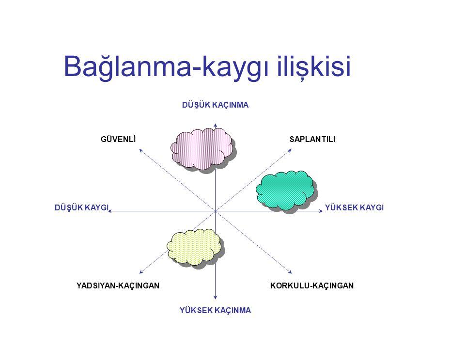Stil-Şema Bağlanma stilleri kişilik özelliği olmaktan çok bilişsel şemalardır. Değişime açıktır.