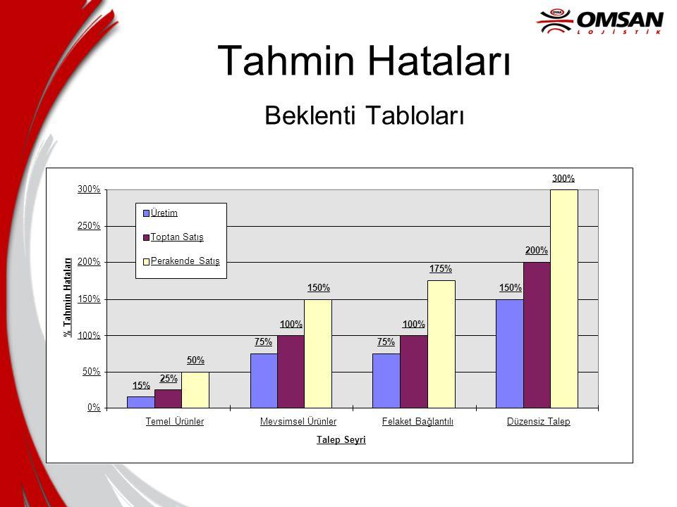 Tahmin Hataları Beklenti Tabloları 15% 75% 150% 25% 100% 200% 50% 150% 175% 300% 0% 50% 100% 150% 200% 250% 300% Temel ÜrünlerMevsimsel ÜrünlerFelaket