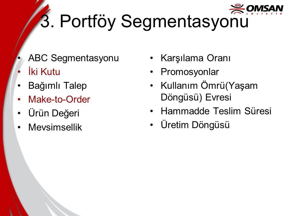 3. Portföy Segmentasyonu ABC Segmentasyonu İki Kutu Bağımlı Talep Make-to-Order Ürün Değeri Mevsimsellik Karşılama Oranı Promosyonlar Kullanım Ömrü(Ya