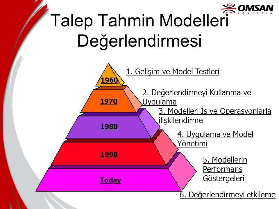 Talep Tahmin Modelleri Değerlendirmesi 1. Gelişim ve Model Testleri 2. Değerlendirmeyi Kullanma ve Uygulama 3. Modelleri İş ve Operasyonlarla ilişkile