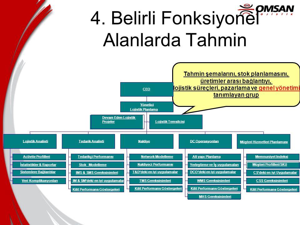 Tahmin şemalarını, stok planlamasını, üretimler arası bağlantıyı, lojistik süreçleri, pazarlama ve genel yönetimi tanımlayan grup 4. Belirli Fonksiyon