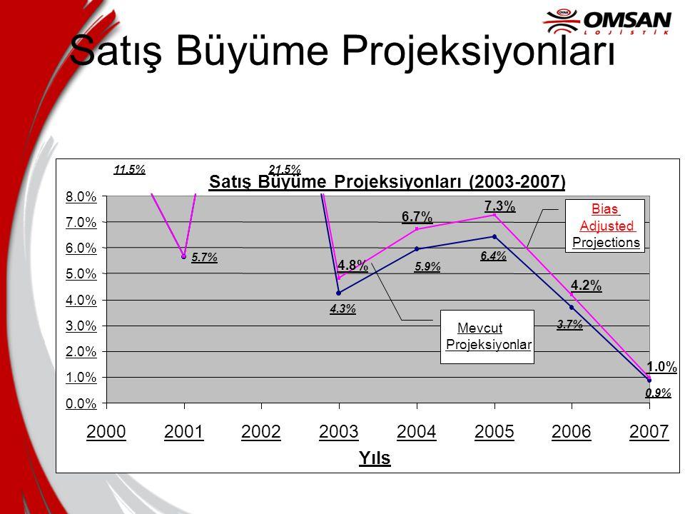Satış Büyüme Projeksiyonları Satış Büyüme Projeksiyonları (2003-2007) 11.5% 5.7% 21.5% 4.3% 0.9% 3.7% 6.4% 5.9% 1.0% 4.8% 6.7% 4.2% 7.3% 0.0% 1.0% 2.0