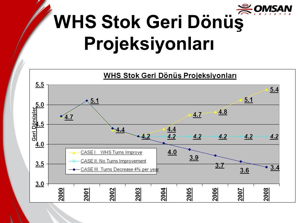 WHS Stok Geri Dönüş Projeksiyonları 4.7 5.1 4.4 4.2 4.4 4.7 4.8 5.1 5.4 4.2 3.4 3.6 3.7 3.9 4.0 3.0 3.5 4.0 4.5 5.0 5.5 200020012002200320042005200620