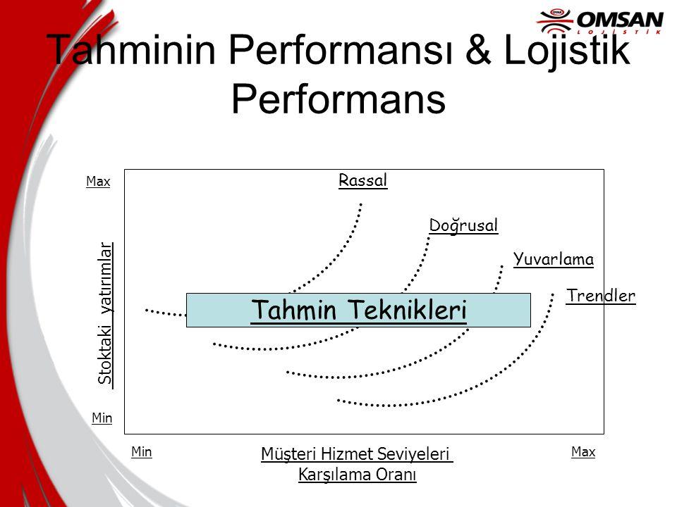 Tahminin Performansı & Lojistik Performans Müşteri Hizmet Seviyeleri Karşılama Oranı Stoktaki yatırımlar Min Max MinMax Rassal Doğrusal Yuvarlama Tren