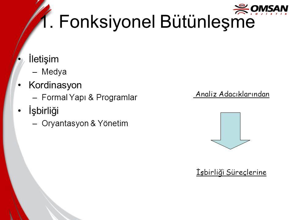 1. Fonksiyonel Bütünleşme İletişim –Medya Kordinasyon –Formal Yapı & Programlar İşbirliği –Oryantasyon & Yönetim Analiz Adacıklarından İşbirliği Süreç