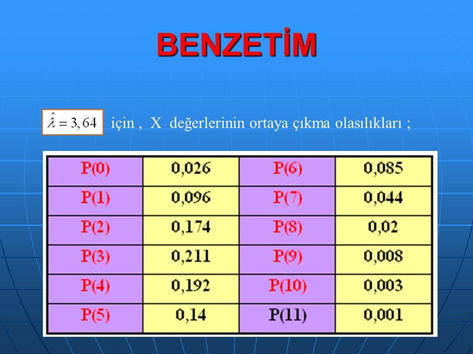 BENZETİM için, X değerlerinin ortaya çıkma olasılıkları ;