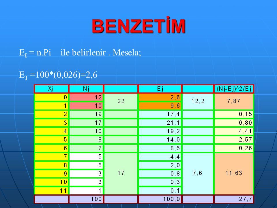 BENZETİM E I = n.Pi ile belirlenir. Mesela; E 1 =100*(0,026)=2,6