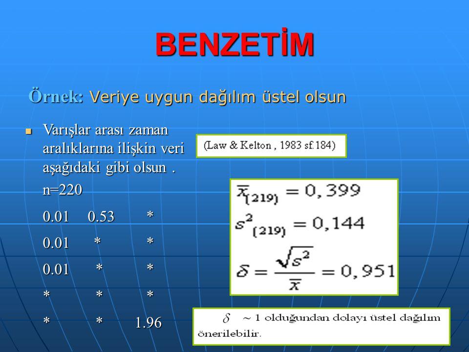 BENZETİM Örnek: Veriye uygun dağılım üstel olsun Varışlar arası zaman aralıklarına ilişkin veri aşağıdaki gibi olsun. Varışlar arası zaman aralıkların