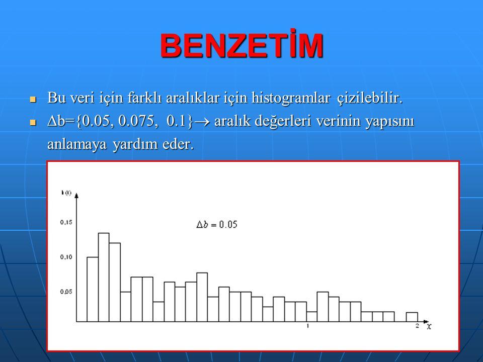 BENZETİM Bu veri için farklı aralıklar için histogramlar çizilebilir. Bu veri için farklı aralıklar için histogramlar çizilebilir.  b={0.05, 0.075, 0