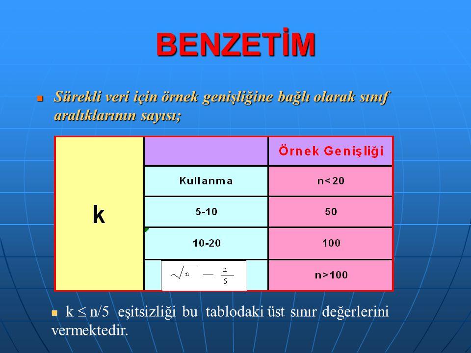 BENZETİM Sürekli veri için örnek genişliğine bağlı olarak sınıf aralıklarının sayısı; Sürekli veri için örnek genişliğine bağlı olarak sınıf aralıklar
