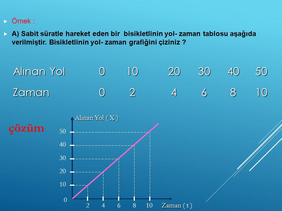  Örnek :  A) Sabit süratle hareket eden bir bisikletlinin yol- zaman tablosu aşağıda verilmiştir. Bisikletlinin yol- zaman grafiğini çiziniz ? Alına