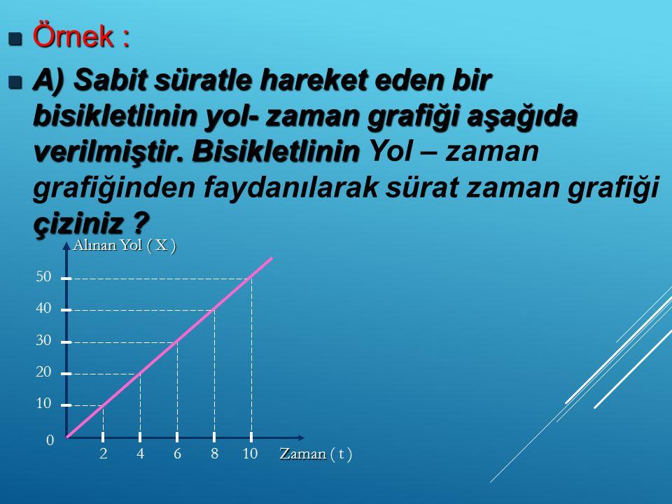Örnek : Örnek : A) Sabit süratle hareket eden bir bisikletlinin yol- zaman grafiği aşağıda verilmiştir. Bisikletlinin çiziniz ? A) Sabit süratle harek