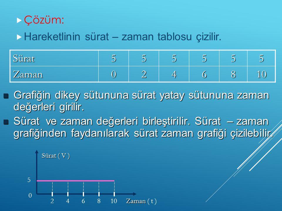  Çözüm:  Hareketlinin sürat – zaman tablosu çizilir. Sürat555555 Zaman0246810 108624 5 0 Sürat ( V ) Zaman Zaman ( t ) Grafiğin dikey sütununa sürat