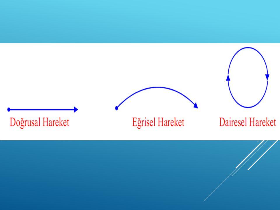  Sürat  Hareketli bir cismin belirli bir yolu ne kadar zamanda aldığını gösteren büyüklüğe sürat denir.