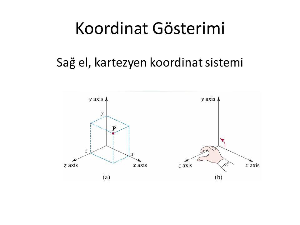 Koordinat Gösterimi Sağ el, kartezyen koordinat sistemi