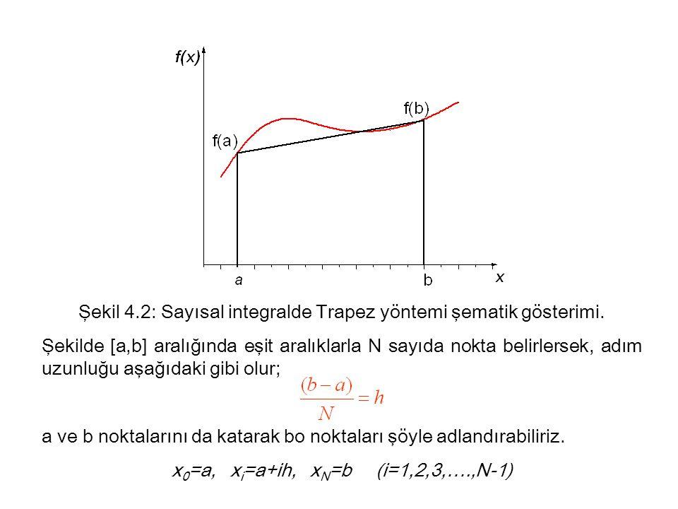 Şekil 4.2: Sayısal integralde Trapez yöntemi şematik gösterimi.