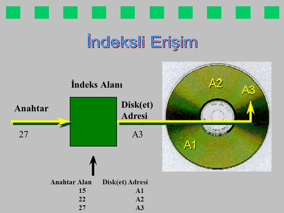 Anahtar İndeks Alanı Anahtar Alan Disk(et) Adresi 15A1 22A2 27A3 Disk(et) Adresi 27 A3