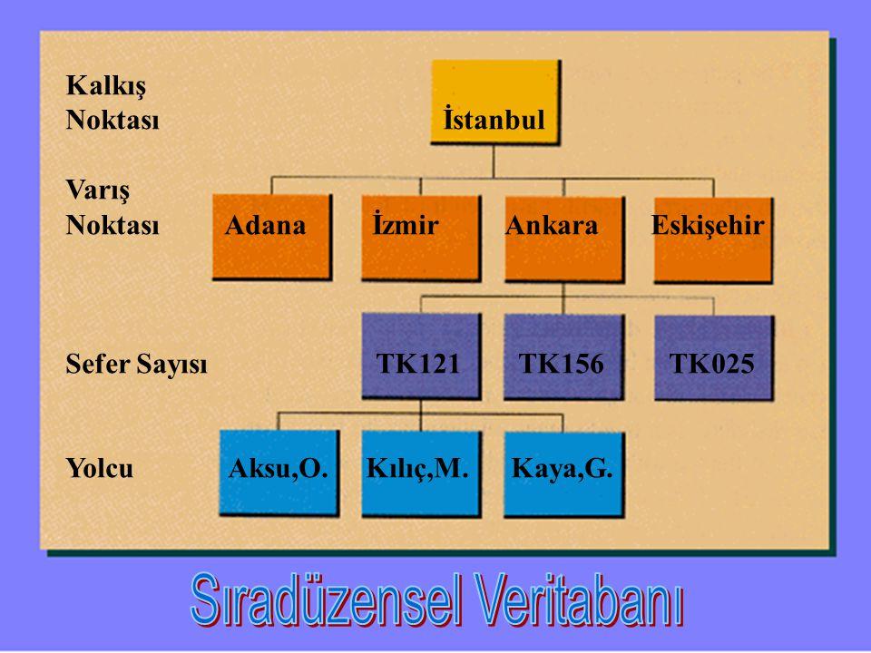 Kalkış Noktası İstanbul Varış Noktası Adana İzmir Ankara Eskişehir Sefer Sayısı TK121 TK156 TK025 Yolcu Aksu,O. Kılıç,M. Kaya,G.