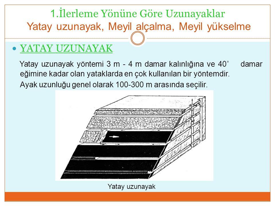 1.İlerleme Yönüne Göre Uzunayaklar Yatay uzunayak, Meyil alçalma, Meyil yükselme YATAY UZUNAYAK Yatay uzunayak yöntemi 3 m - 4 m damar kalınlığına ve