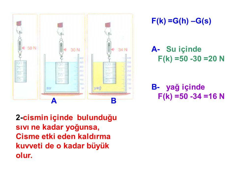 3- sıvı içindeki cisimlere uygulanan kaldırma kuvveti,cismin ve sıvının bulunduğu ortamın yer çekim kuvvetine ( g ) göre de değişir.